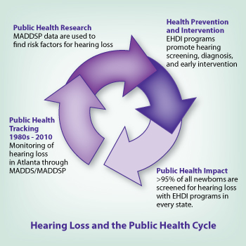 Hearing Loss and the Public health Cycle