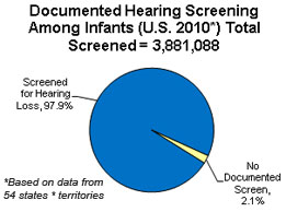 Documented Hearing Screening Status of Infant US 2010 - screened 97.9% and No Documented Screen, 2.1%