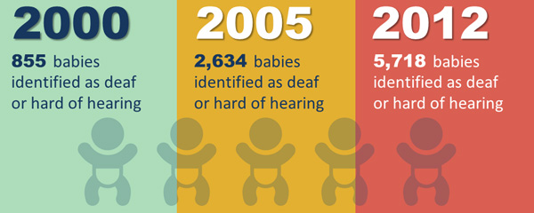 EHDI Infographic-How CDC is helping infants and states