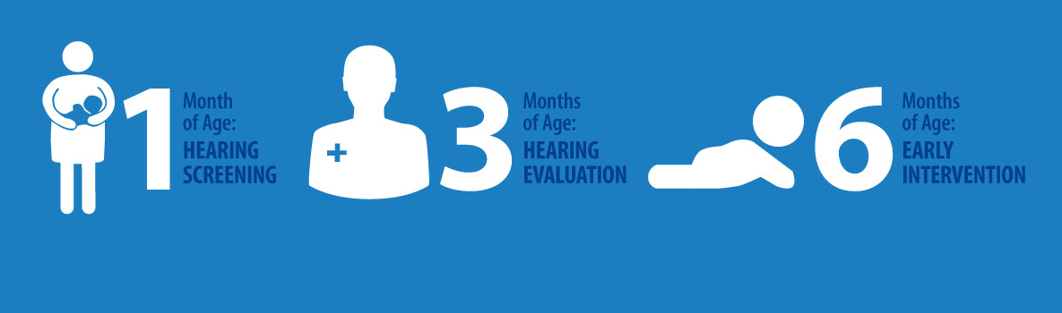 Infographic - 1 month of Age: Hearing Screenng, 3 Months of Age: Hearing Evaluation, 6 Months of Age: Early Intervention