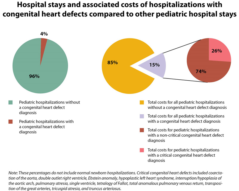 Hospital stays and associated costs of hospitalizations with CHDs compared to other pediatric hospital stays