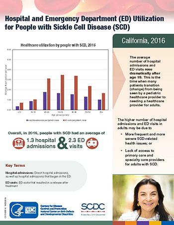 Hospital and Emergency Department Utilization for People with Sickle Cell Disease, California, 2016
