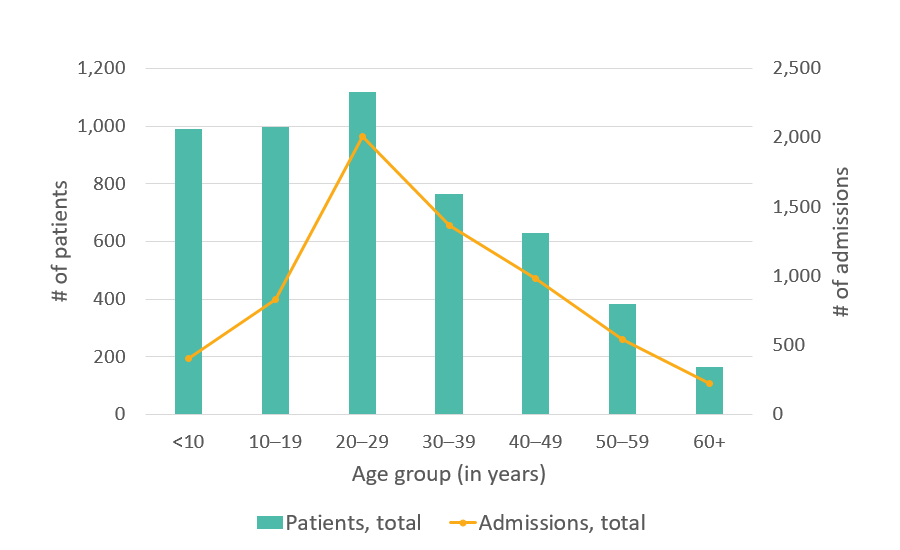 California SCDC Data - 2010, Total number of hospital admissions