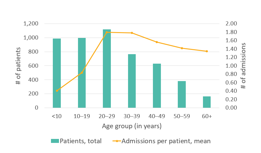 California SCDC Data - 2010, Average number of hospital admissions