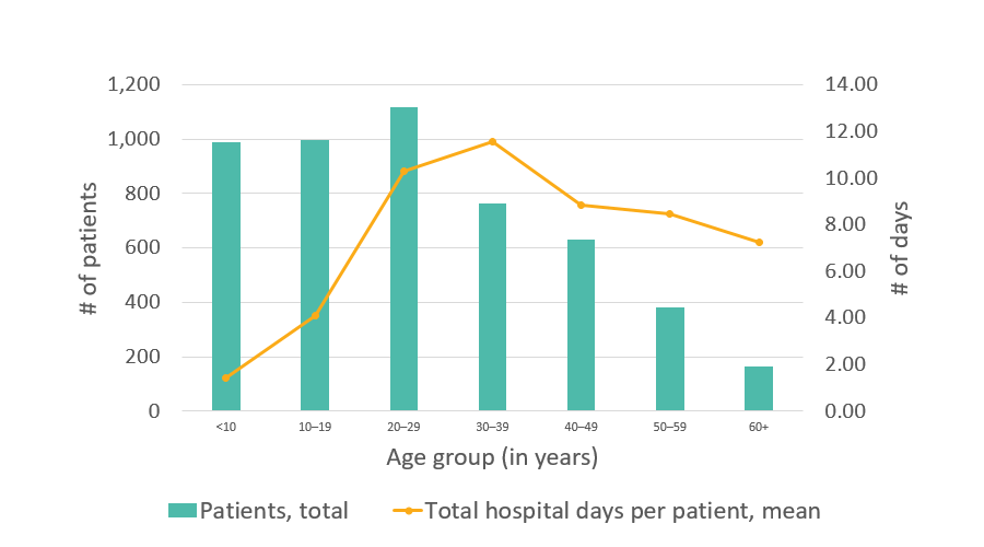 California SCDC Data - 2010, Average number of days in the hospital