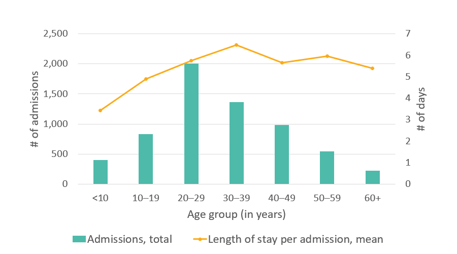 California SCDC Data - 2010, Average length of stay in the hospital