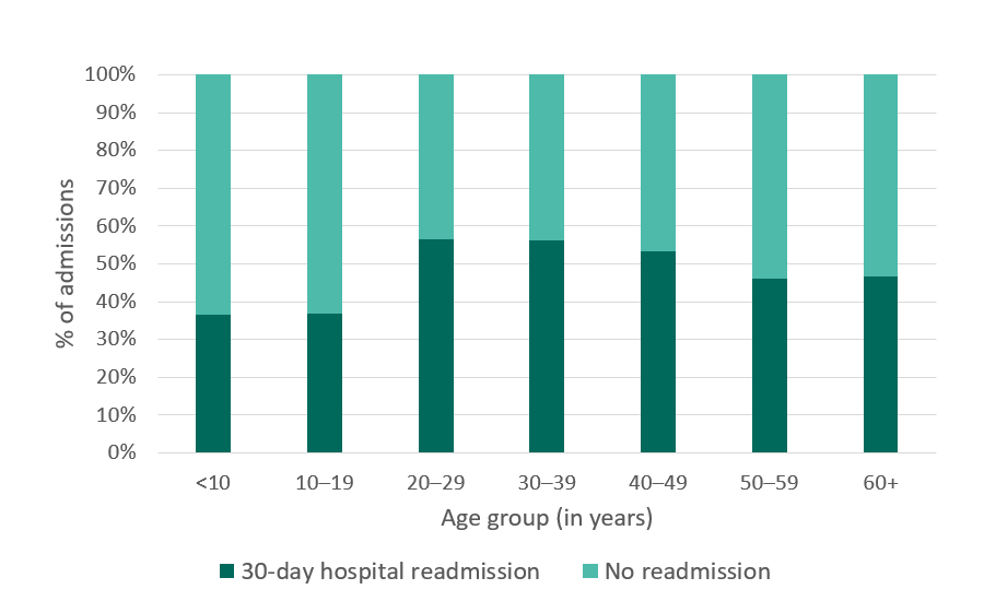 California SCDC Data - 2010, 30-day hospital readmissions