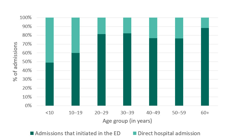 California SCDC Data - 2010, Hospital admissions that initiated in the ED