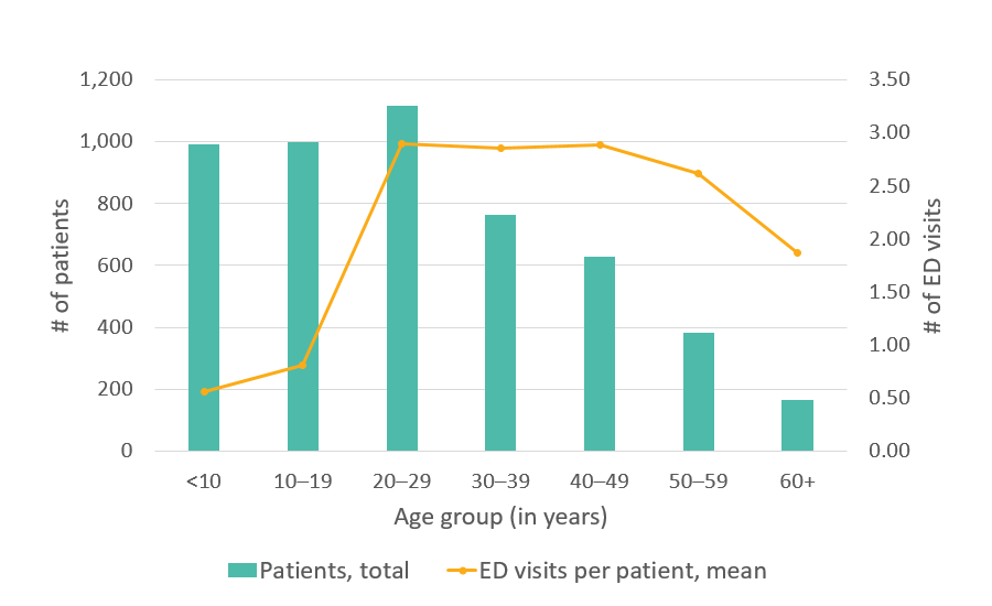 California SCDC Data - 2010, Average number of ED visits