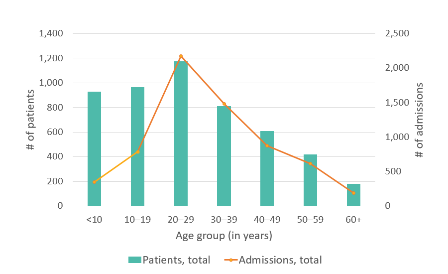 California SCDC Data, Total number of hospital admissions