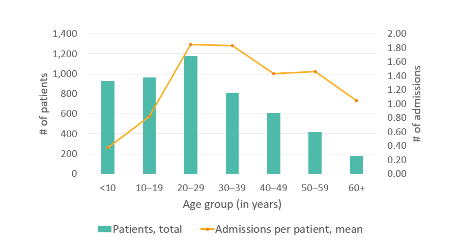 California SCDC Data, Average number of hospital admissions
