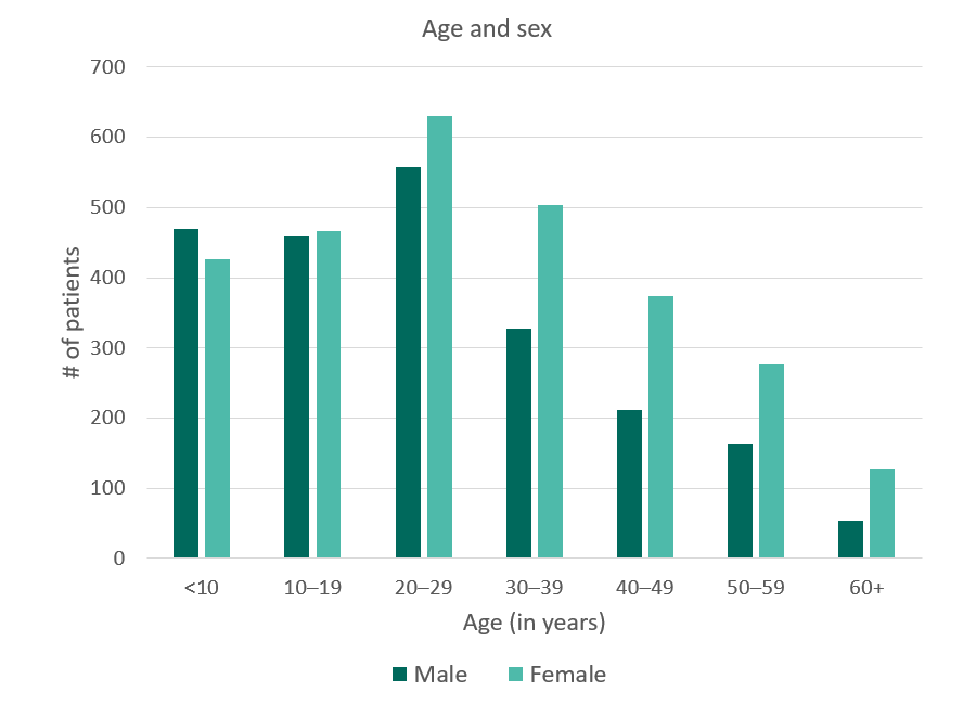 California SCDC Data, Age and sex