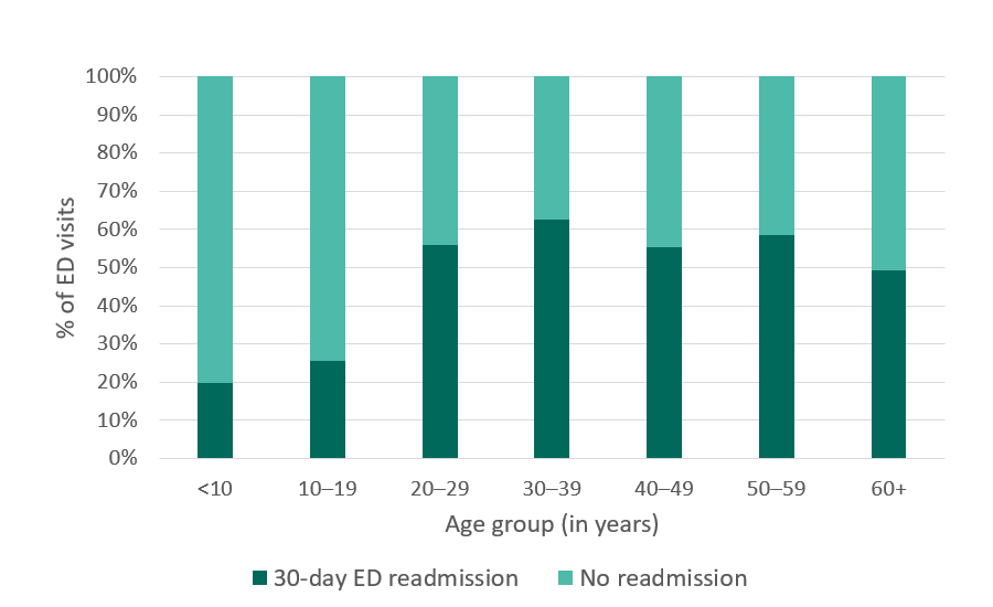 California SCDC Data, 30-day ED readmissions
