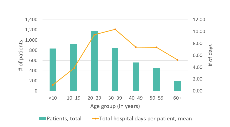California SCDC Data, Average number of days in the hospital