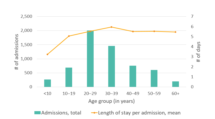California SCDC Data, Average length of stay in the hospital