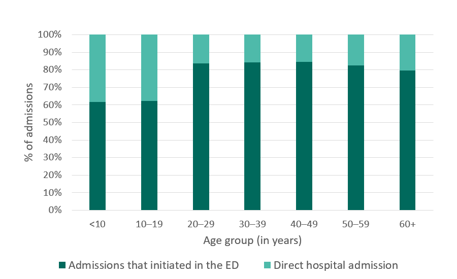 California SCDC Data, Hospital admissions that initiated in the ED