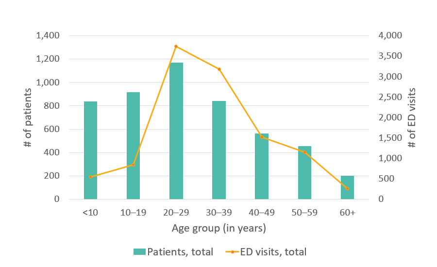 California SCDC Data, Total number of ED visits