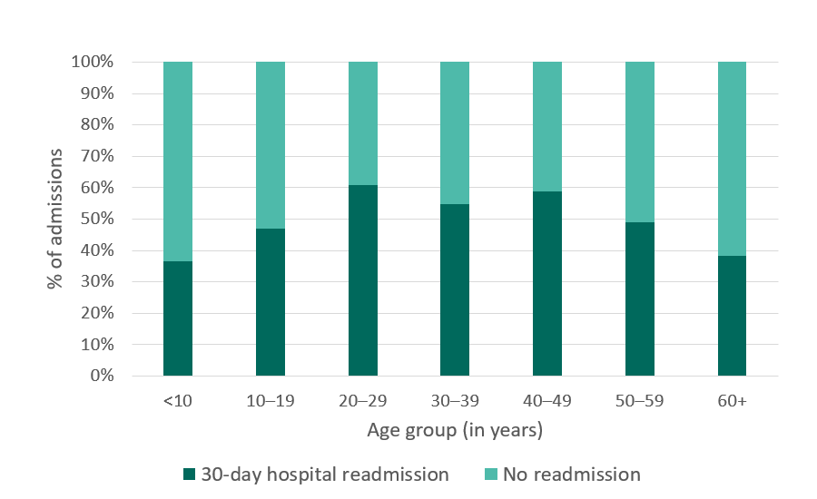 California SCDC Data, 30-day hospital readmissions