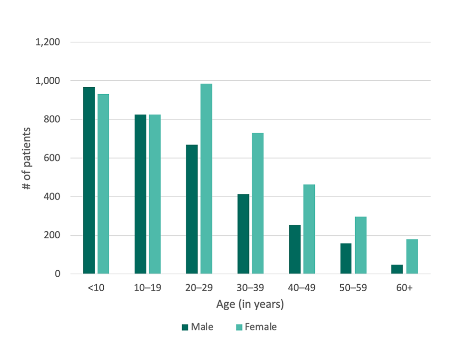 Georgia SCDC Data - 2012, Age and sex, details below