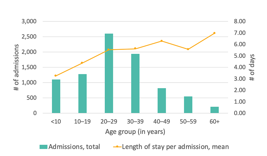 Georgia SCDC Data - 2012, Average length of stay in the hospital, details below
