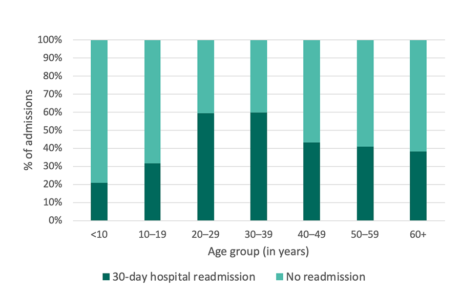 Georgia SCDC Data - 2012, 30-day hospital readmissions, details below