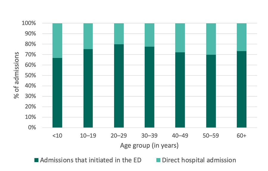 Georgia SCDC Data - 2012, Hospital admissions that initiated in the ED, details below