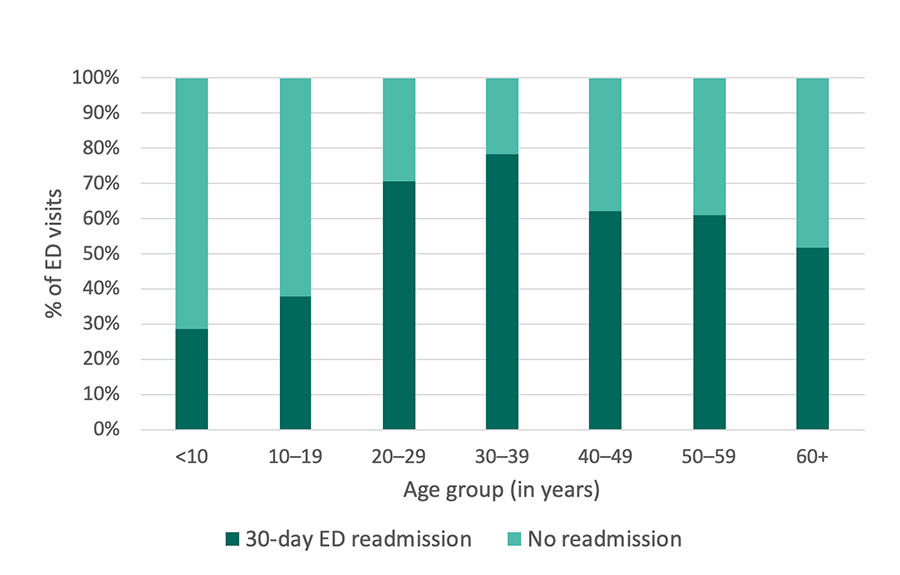 Georgia SCDC Data - 2012, 30-day ED readmissions, details below