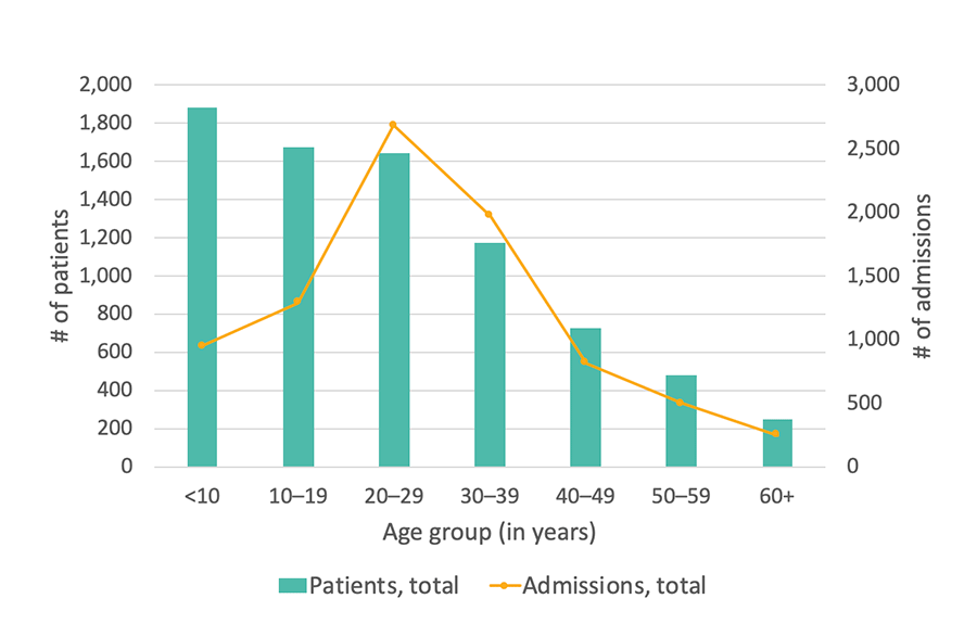 Georgia SCDC Data - 2013, Total number of hospital admissions, details below