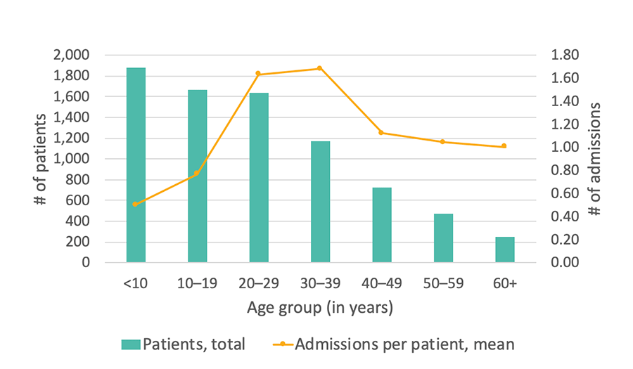 Georgia SCDC Data - 2013, Average number of hospital admissions, details below