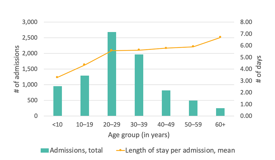Georgia SCDC Data - 2013, Average length of stay in the hospital, details below
