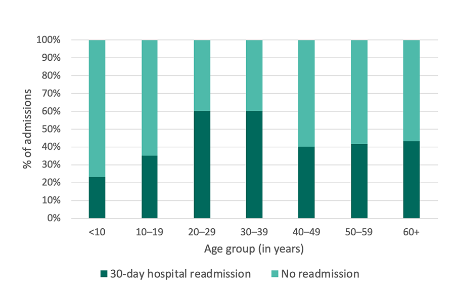 Georgia SCDC Data - 2013, 30-day hospital readmissions, details below