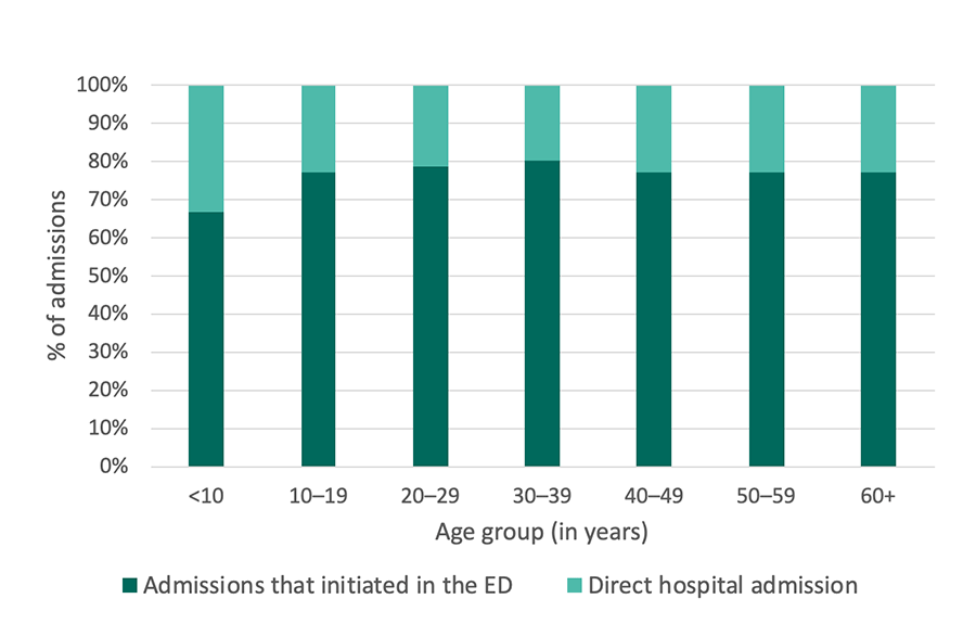 Georgia SCDC Data - 2013, Hospital admissions that initiated in the ED, details below
