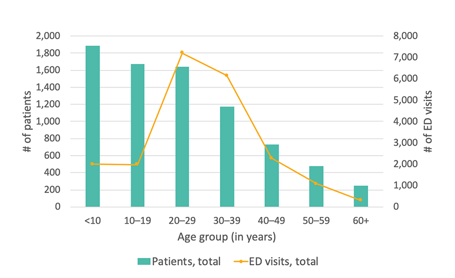 Georgia SCDC Data, 2013: Total number of ED visits, details below