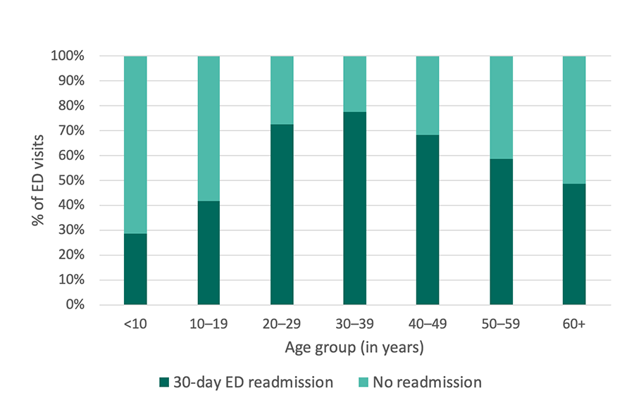Georgia SCDC Data - 2013, 30-day ED readmissions, details below