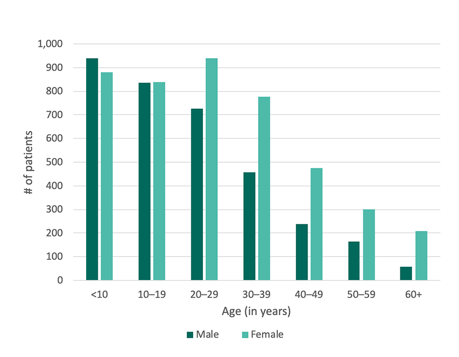 Georgia SCDC Data - 2014, Age and sex, details below