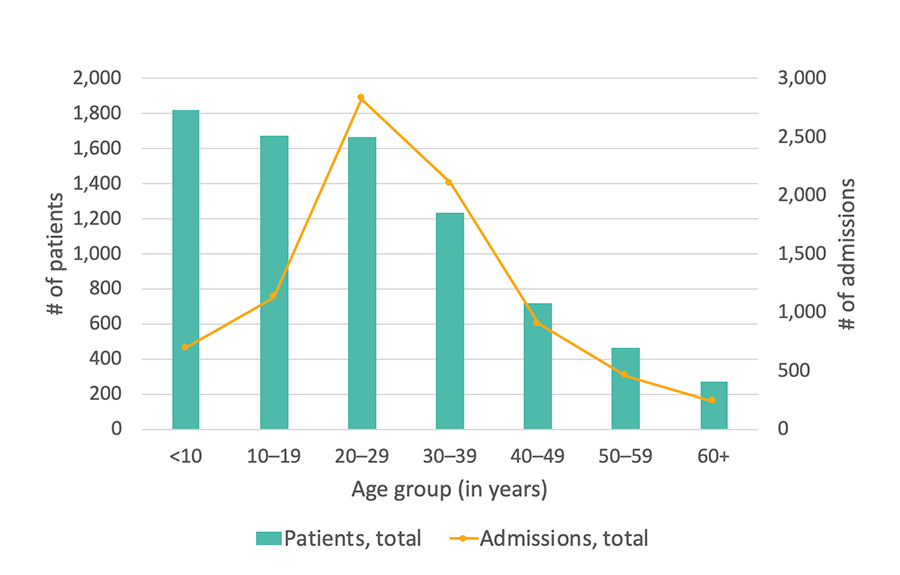 Georgia SCDC Data - 2014, Total number of hospital admissions, details below