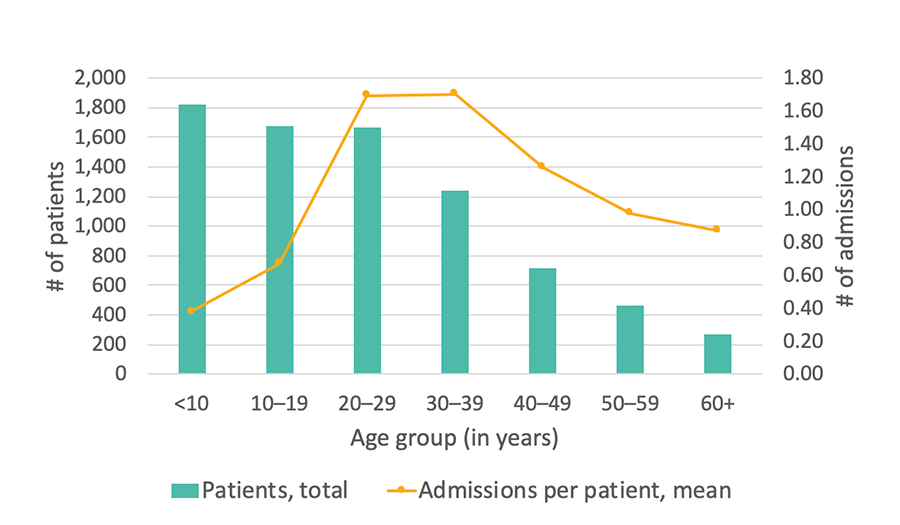 Georgia SCDC Data - 2014, Average number of hospital admissions, details below