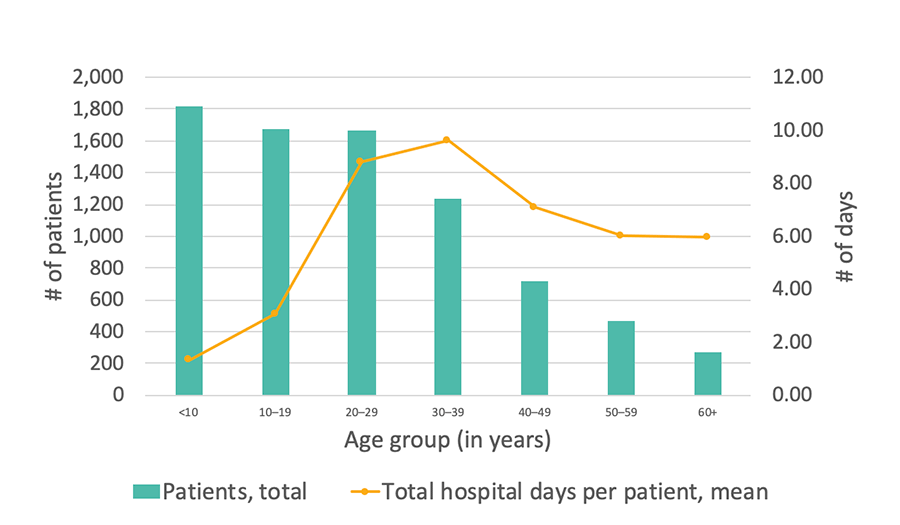 Georgia SCDC Data - 2014, Average number of days in the hospital, details below