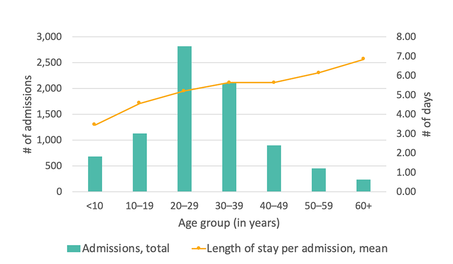 Georgia SCDC Data - 2014, Average length of stay in the hospital, details below
