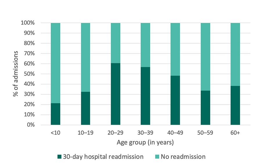 Georgia SCDC Data - 2014, 30-day hospital readmissions, details below