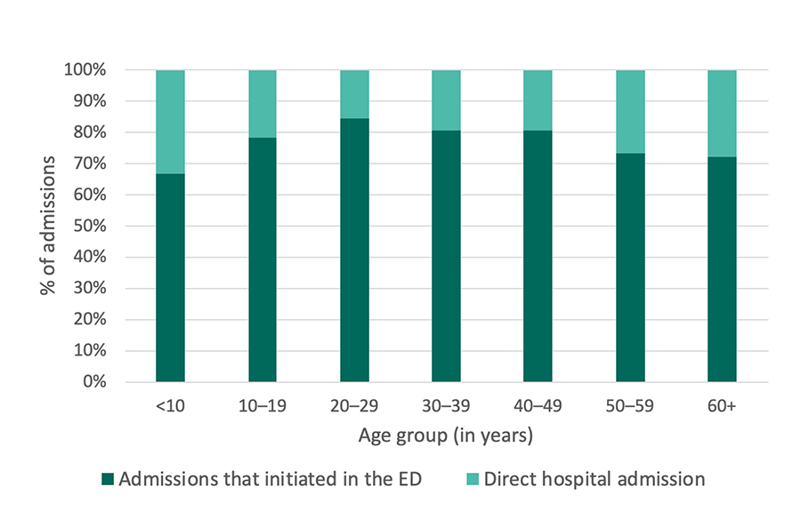 Georgia SCDC Data - 2014, Hospital admissions that initiated in the ED, details below