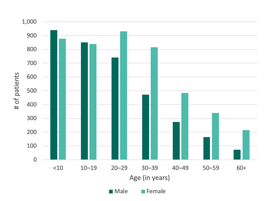 Georgia SCDC Data - 2015, Age and sex, details below