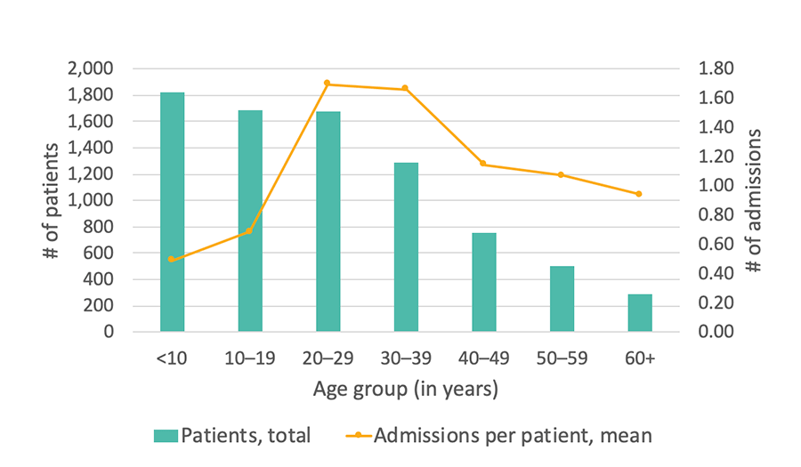 Georgia SCDC Data - 2015, Average number of hospital admissions, details below