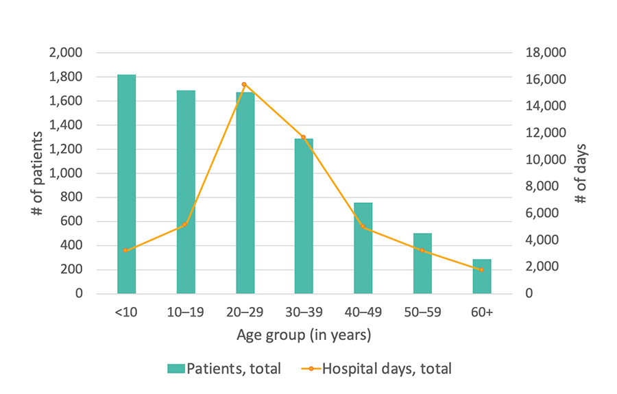 Georgia SCDC Data - 2015, Total number of days in the hospital, details below