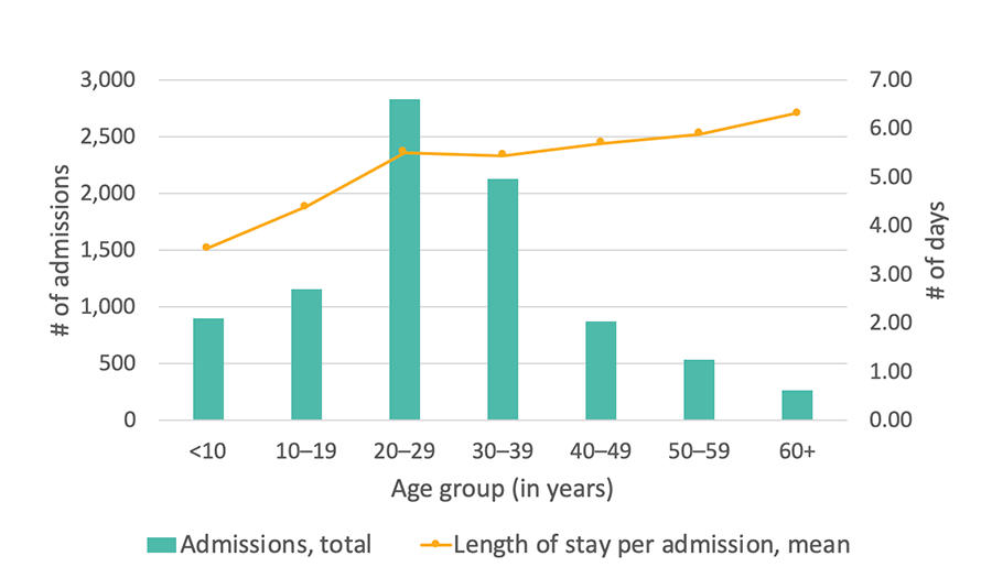 Georgia SCDC Data - 2015, Average length of stay in the hospital, details below