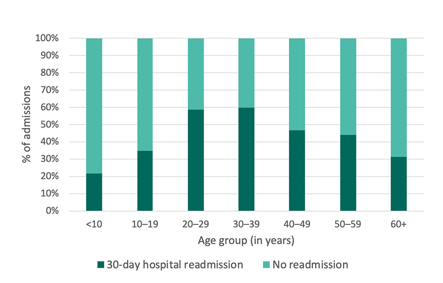 Georgia SCDC Data - 2015, 30-day hospital readmissions, details below