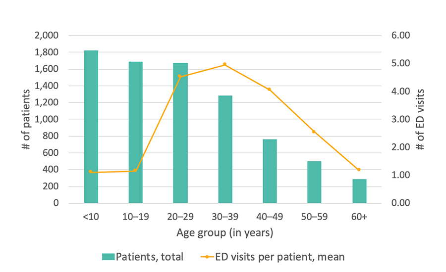 Georgia SCDC Data - 2015, Average number of ED visits, details below