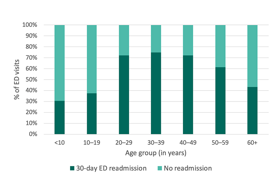Georgia SCDC Data - 2015, 30-day ED readmissions, details below