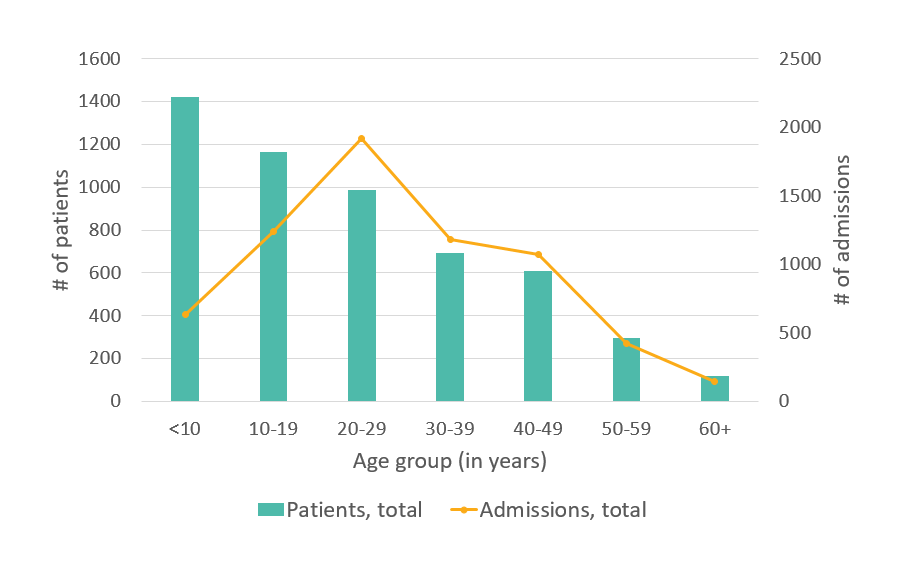 Total number of hospital admissions, CA, 2005 - details below