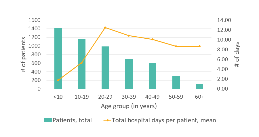 Average number of days in the hospital, CA, 2005 - details below